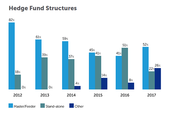 Hedge Fund Structures